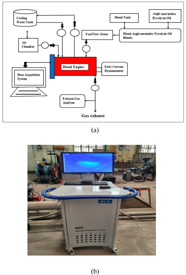 Prediction of performance and emission characteristics of