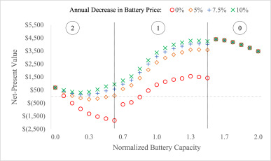 A simulation approach to sizing batteries for integration with net