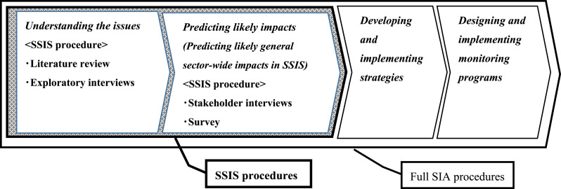 Sector-wide social impact scoping of agrivoltaic systems: A