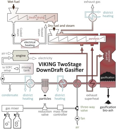 viking c 1000b wiring diagram for solid oxide fuel cell stack coupled with an oxygen blown twostage  solid oxide fuel cell stack coupled