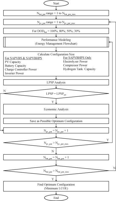 Comparison of optimum design, sizing, and economic analysis