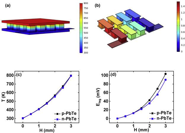 Geometric structural design for lead tellurium