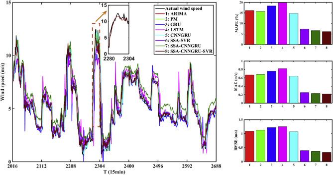 Smart wind speed deep learning based multi-step forecasting