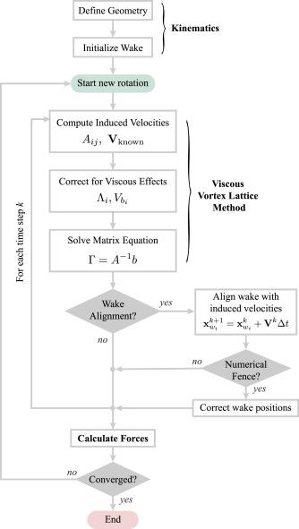 A viscous vortex lattice method for analysis of cross-flow