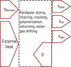 Solar Pyrolysis Of Waste Biomass Part 1 Reactor Design