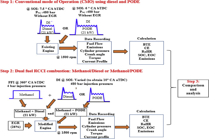 A comparative study on methanol/diesel and methanol/PODE