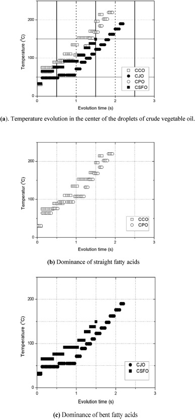 The role of pole and molecular geometry of fatty acids in