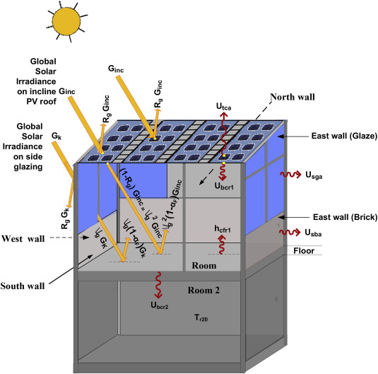 Performance Evaluation Of 7 2 Kwp Standalone Building Integrated Semi Transparent Photovoltaic Thermal System Sciencedirect