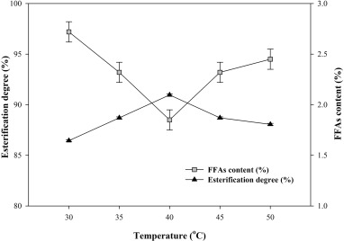 Combination of fatty acids extraction and enzymatic