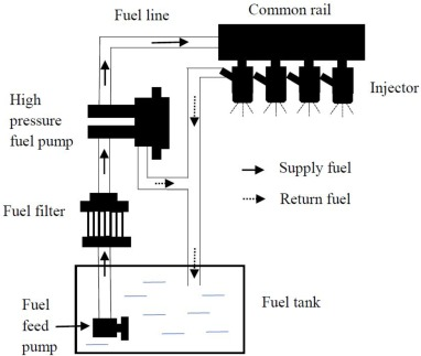 Compatibility of diesel engine materials with biodiesel fuel