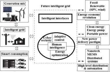 A survey on smart grid technologies and applications