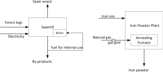 Biomass-based gas use in Swedish iron and steel industry