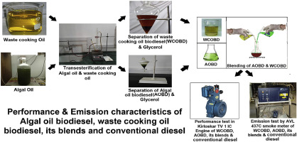 Analysis of performance and emission characteristics of