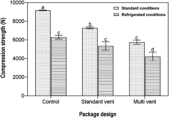 Analysis of the creep behaviour of ventilated corrugated paperboard