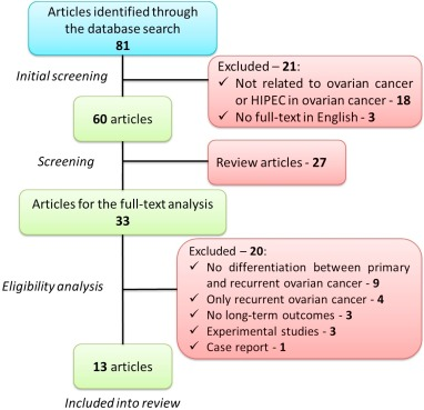 Hipec In Patients With Primary Advanced Ovarian Cancer Is There A Role A Systematic Review Of Short And Long Term Outcomes Sciencedirect