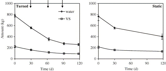 Nh3 n2o and ch4 emissions during passively aerated composting of download full size image ccuart Image collections