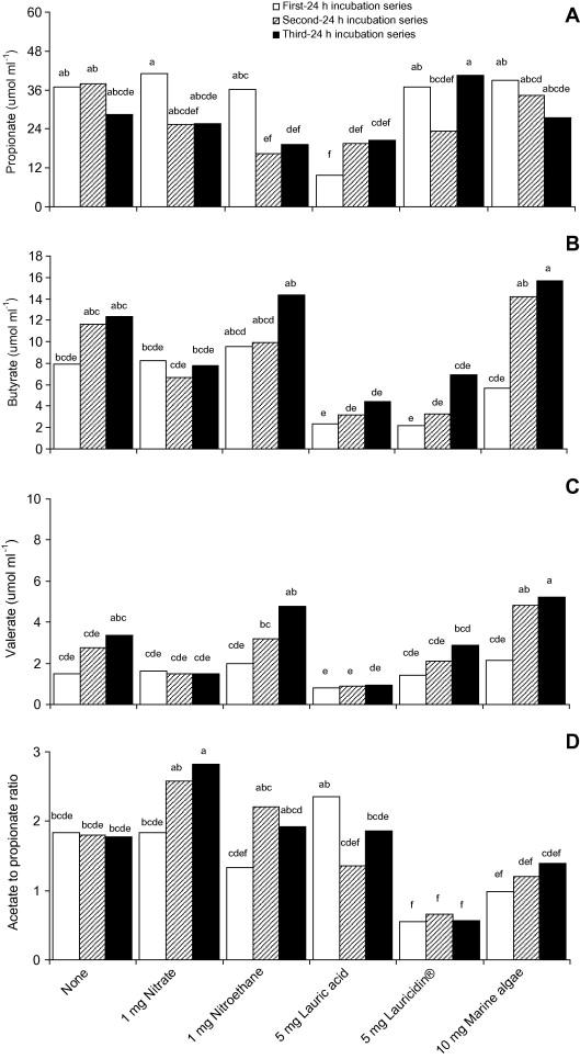 Effects of the methane-inhibitors nitrate, nitroethane, lauric acid