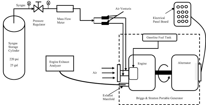 Performance and emissions of a spark-ignited engine driven generator