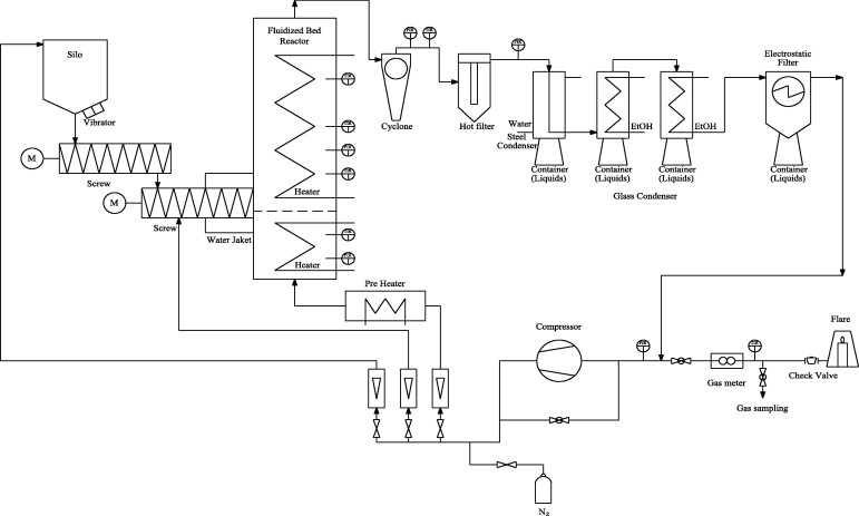 Characteristics Of Products From Fast Pyrolysis Of Fractions Of