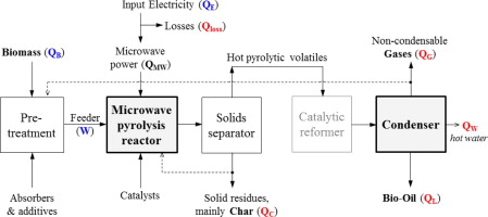 Microwave-assisted pyrolysis of biomass for liquid biofuels