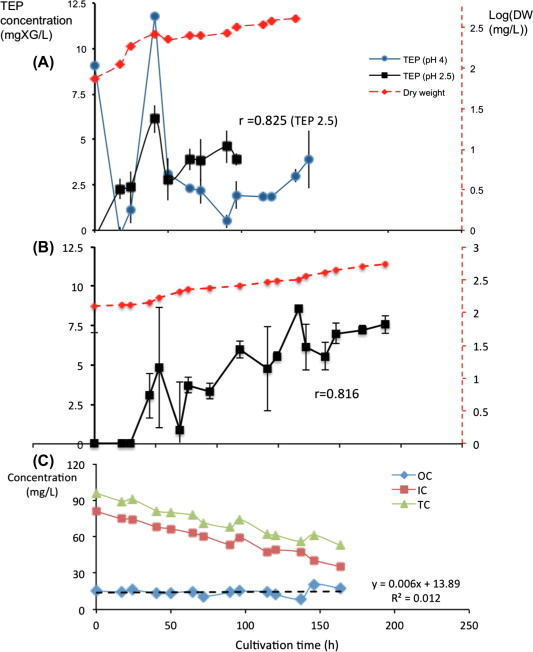 Impact Of Changes In Broth Composition On Chlorella Vulgaris
