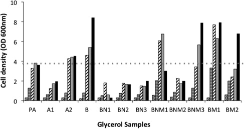 Utilization of glycerin byproduct derived from soybean oil