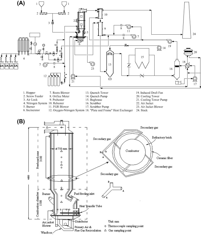 Effect Of Secondary Gas Injection On The Peanut Shell Combustion And