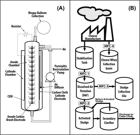 Understanding The Application Niche Of Microbial Fuel Cells In A
