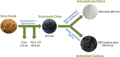 Upgrading The Rice Husk Char Obtained By Flash Pyrolysis For The