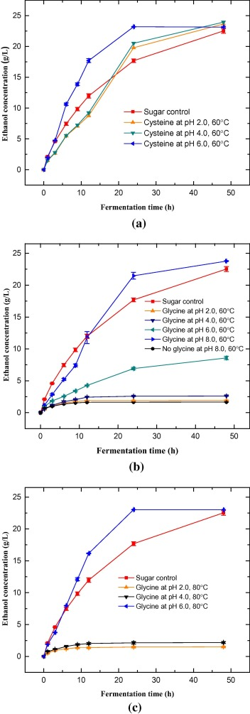 Detoxification of biomass hydrolysates with nucleophilic