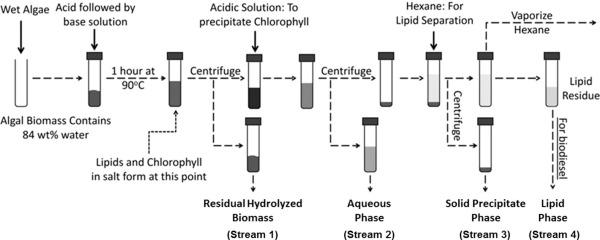 acid base extraction procedure