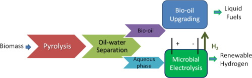 Hydrogen production from switchgrass via an integrated pyrolysis