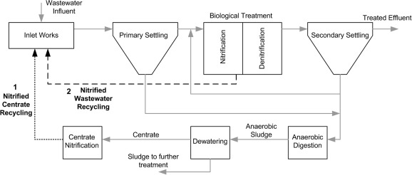 Integral Approaches To Wastewater Treatment Plant Upgrading