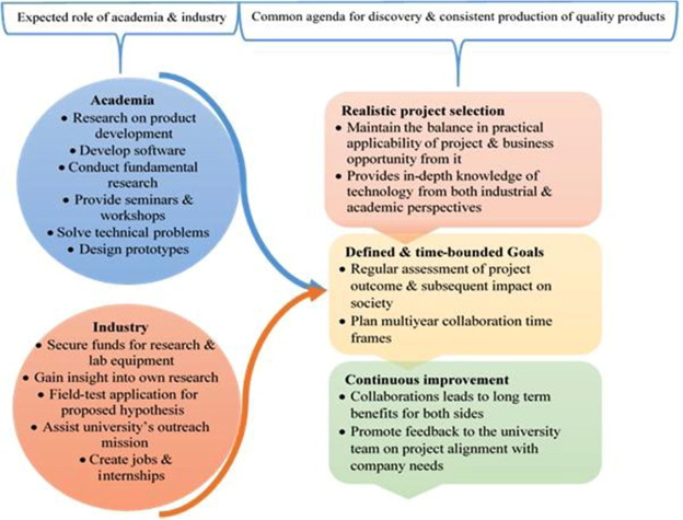 Knowledge management in a waste based biorefinery in the QbD