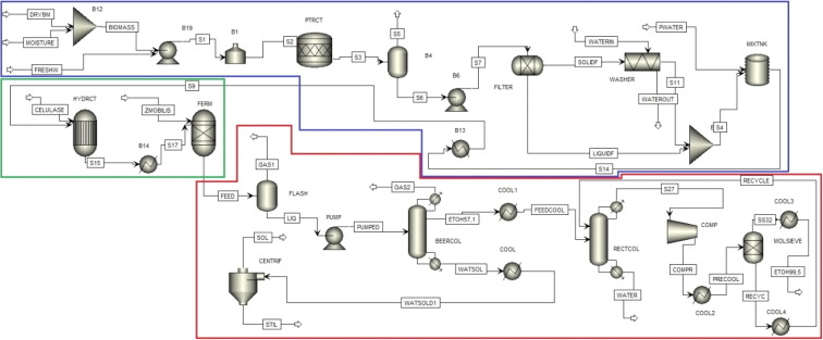 Piping And Instrumentation Diagram   Techno Economic Analysis Of Different Pretreatment Processes For