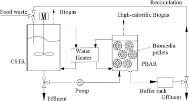High Calorific Biogas Production From Anaerobic Digestion Of Food