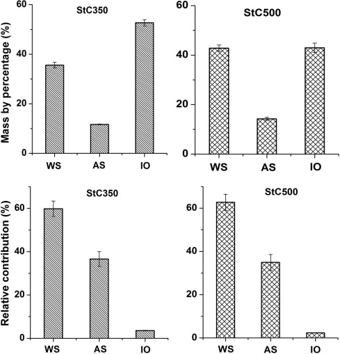 Efficient removal of lead from solution by celery-derived biochars