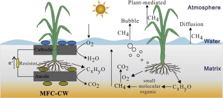 Bioelectrochemical approach for control of methane emission from ...