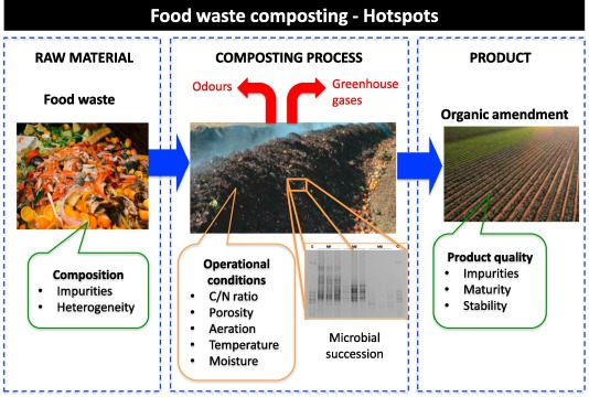Composting Of Food Wastes Status And Challenges Sciencedirect