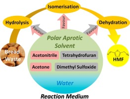 Polar aprotic solvent-water mixture as the medium for catalytic
