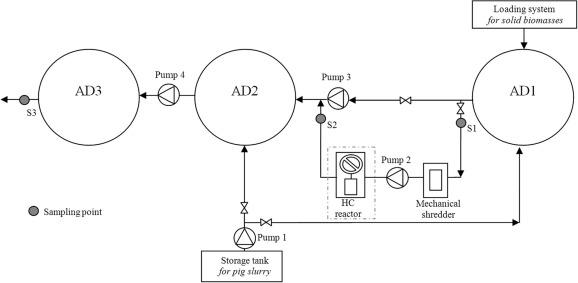 Monitoring Of Full Scale Hydrodynamic Cavitation Pretreatment In