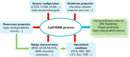 Anaerobic dynamic membrane bioreactor (AnDMBR) for