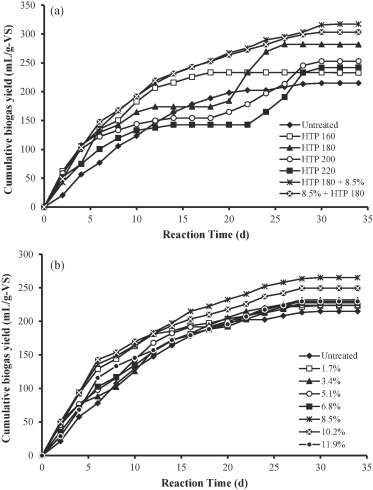 Effect Of Hydrothermal And Caoh2 Pretreatments On Anaerobic