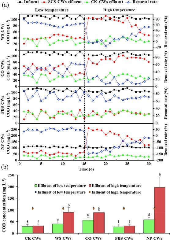 Intensified heterotrophic denitrification in constructed wetlands