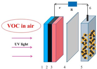 Efficient gas phase VOC removal and electricity generation in an