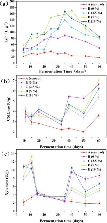 Deciphering the Fenton-reaction-aid lignocellulose degradation