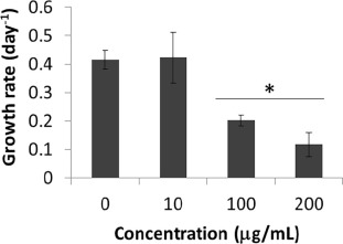 Occurrence of non-toxic bioemulsifiers during
