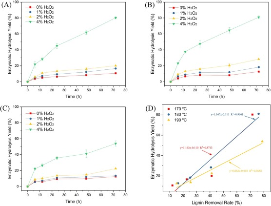 Improving the enzymatic hydrolysis of larch by coupling water pre