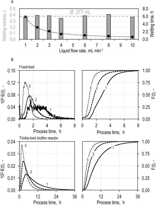 Continuous conversion of CO2/H2 with Clostridium aceticum in