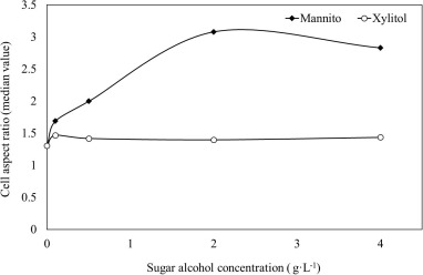 Effect Of Two Lignocellulose Related Sugar Alcohols On The Growth